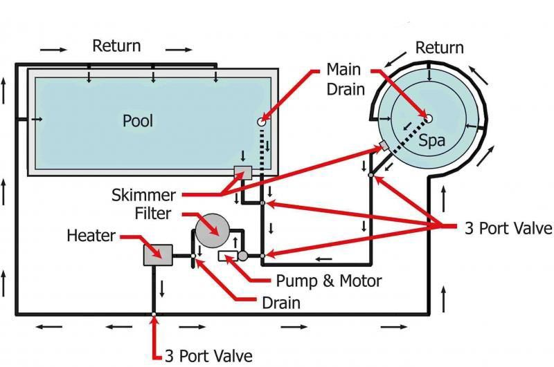 Pool And Spa Plumbing Systems