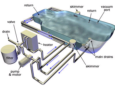 Swimming Pool Parts Pool Pumps Filter Multiports Pool Filters