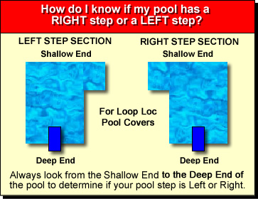 Loop Loc Safety Pool Covers Ultra Loc Solid Mesh W Drain Panels Rectangles Plus Extension